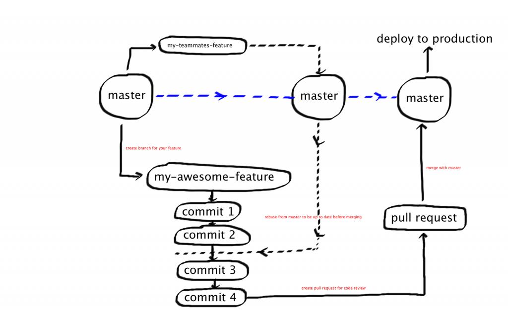Quick git workflow for small teams – Sameer Halai